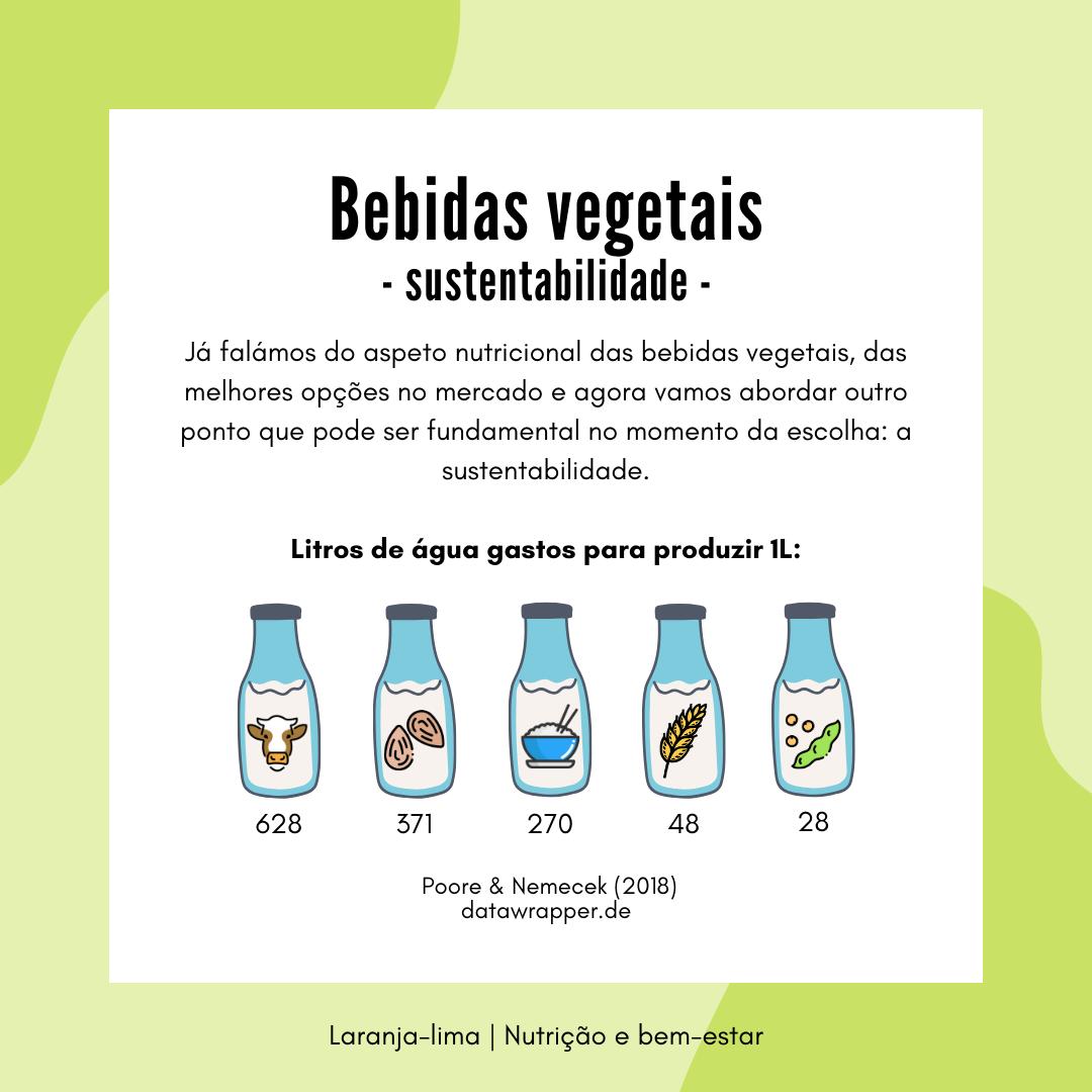 bebidas vegetais sustentabilidade