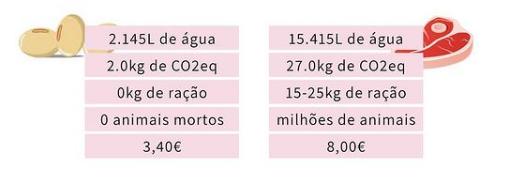 Impacto ambiental e economico Soja vs Carne de bovino